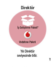 Vodafone Paketi ile ücretsiz konuşma ve internet fırsatı